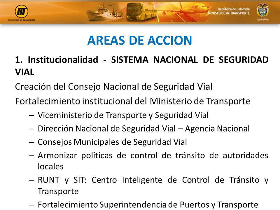 AREAS DE ACCION 1. Institucionalidad - SISTEMA NACIONAL DE SEGURIDAD VIAL. Creación del Consejo Nacional de Seguridad Vial.