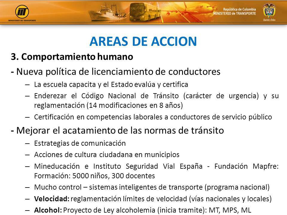 AREAS DE ACCION 3. Comportamiento humano