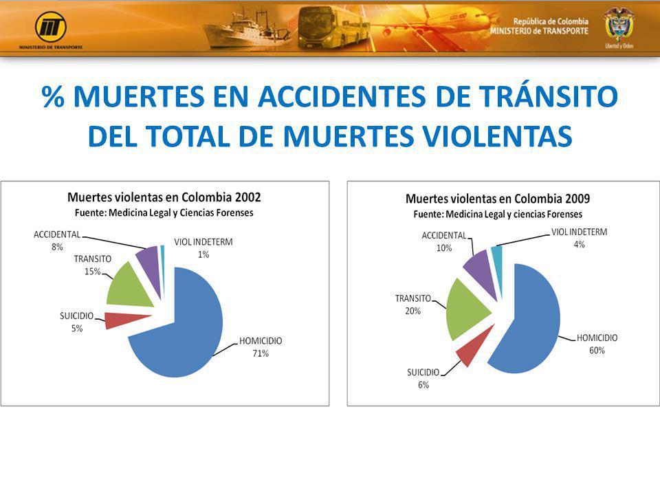 % MUERTES EN ACCIDENTES DE TRÁNSITO DEL TOTAL DE MUERTES VIOLENTAS