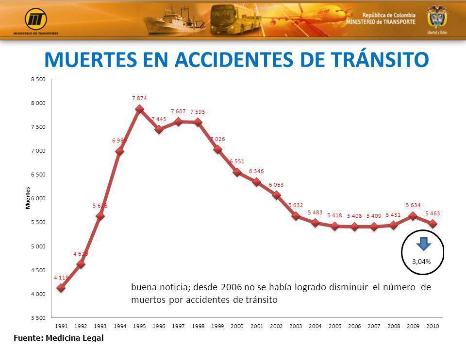 MUERTES EN ACCIDENTES DE TRÁNSITO