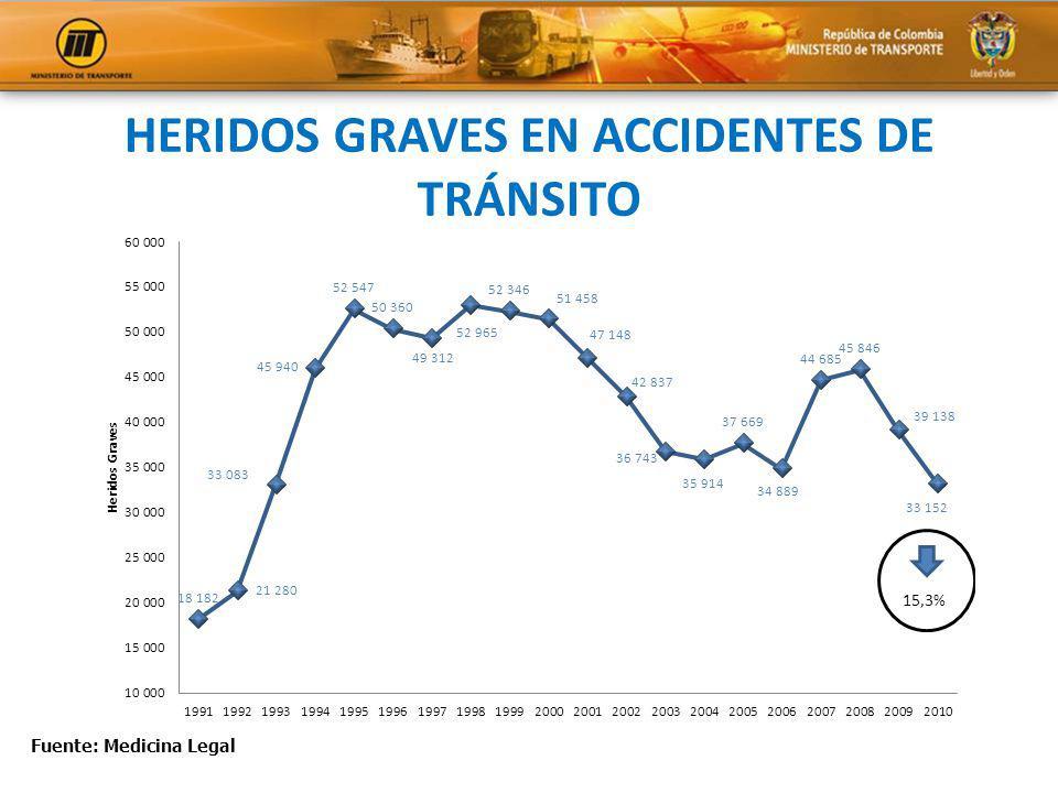 HERIDOS GRAVES EN ACCIDENTES DE TRÁNSITO