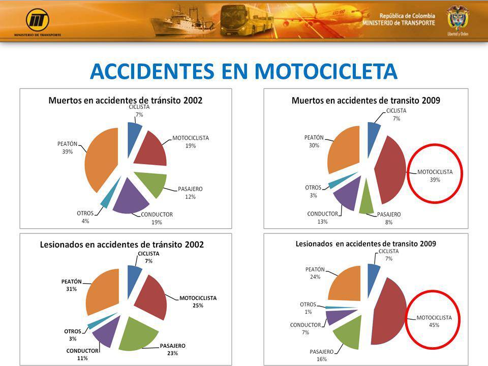 ACCIDENTES EN MOTOCICLETA