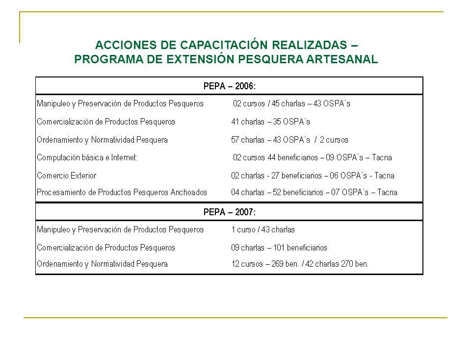 ACCIONES DE CAPACITACIÓN REALIZADAS – PROGRAMA DE EXTENSIÓN PESQUERA ARTESANAL