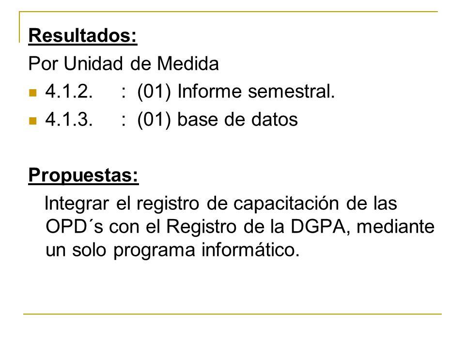 Resultados: Por Unidad de Medida. 4.1.2. : (01) Informe semestral. 4.1.3. : (01) base de datos.