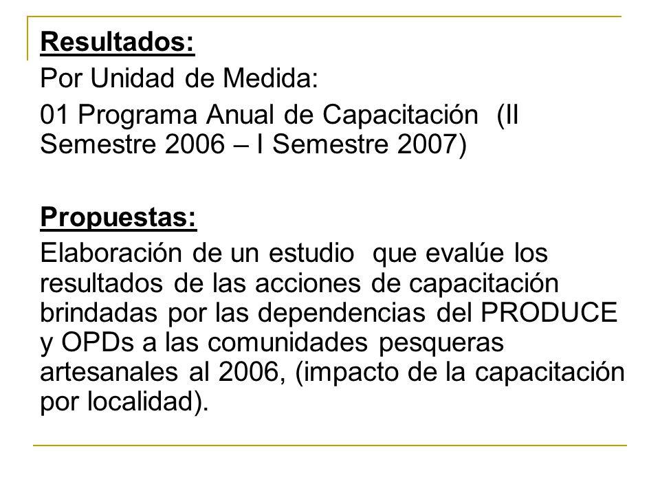 Resultados: Por Unidad de Medida: 01 Programa Anual de Capacitación (II Semestre 2006 – I Semestre 2007)