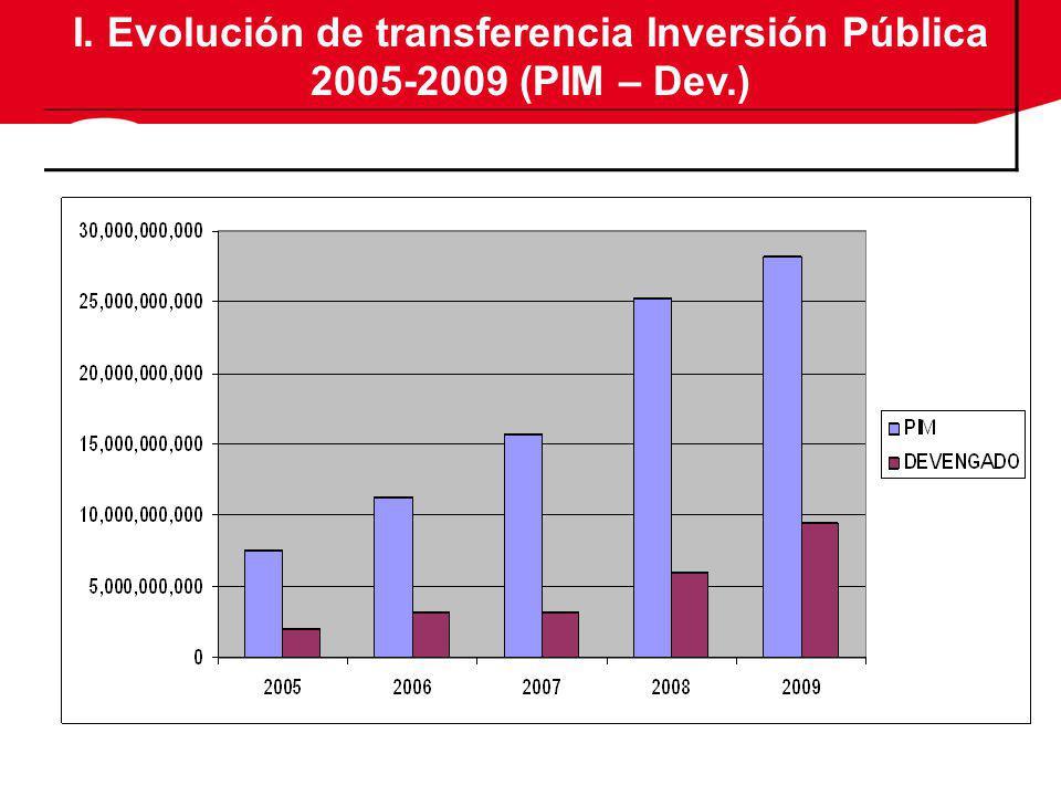 I. Evolución de transferencia Inversión Pública