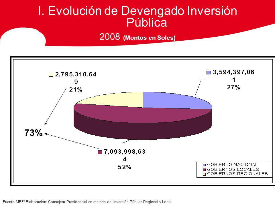 I. Evolución de Devengado Inversión Pública