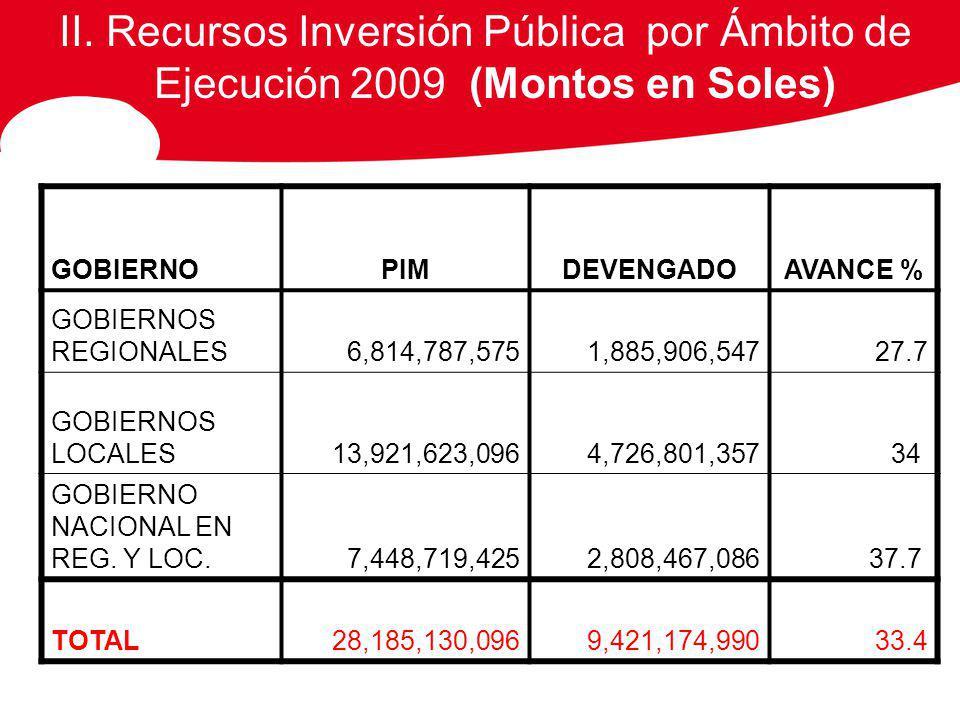 II. Recursos Inversión Pública por Ámbito de