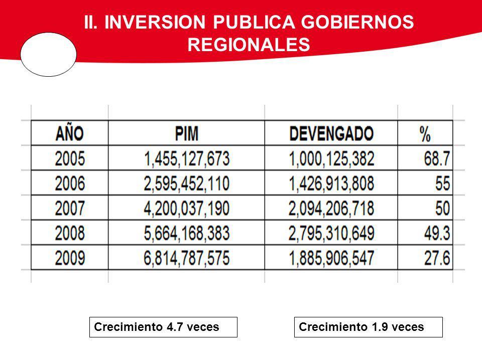 II. INVERSION PUBLICA GOBIERNOS REGIONALES