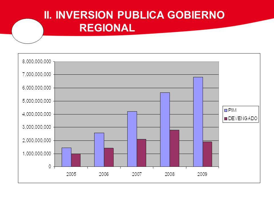 II. INVERSION PUBLICA GOBIERNO