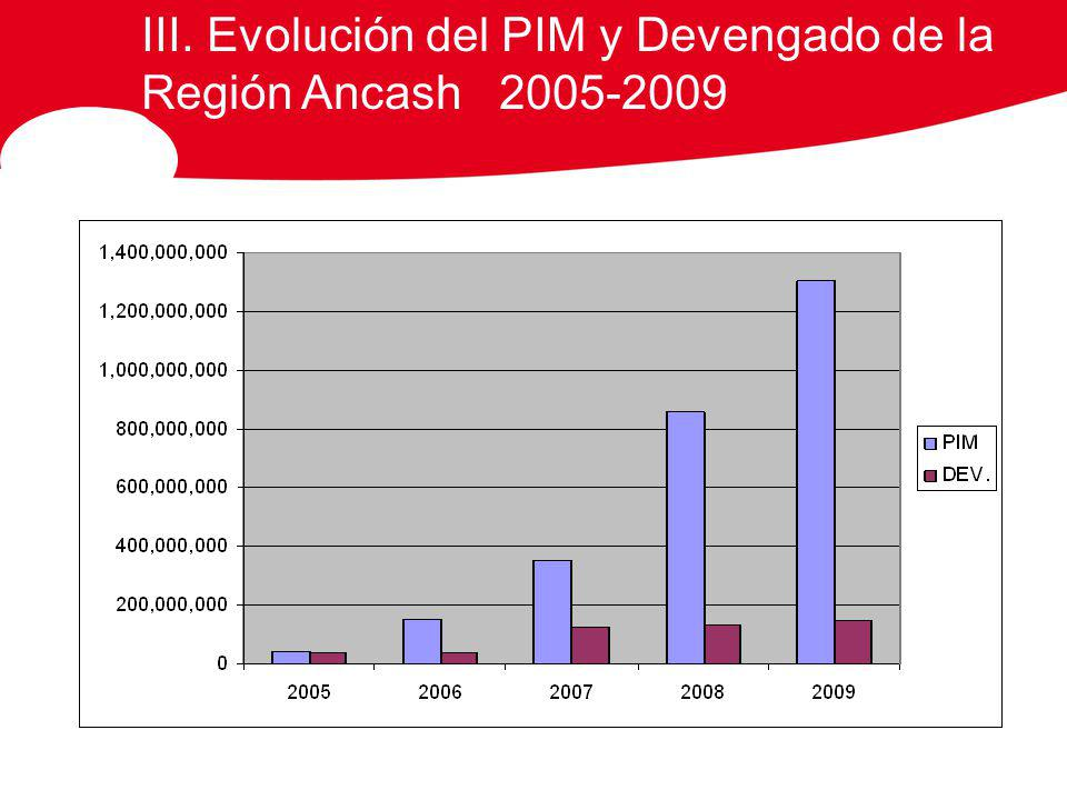 III. Evolución del PIM y Devengado de la Región Ancash 2005-2009