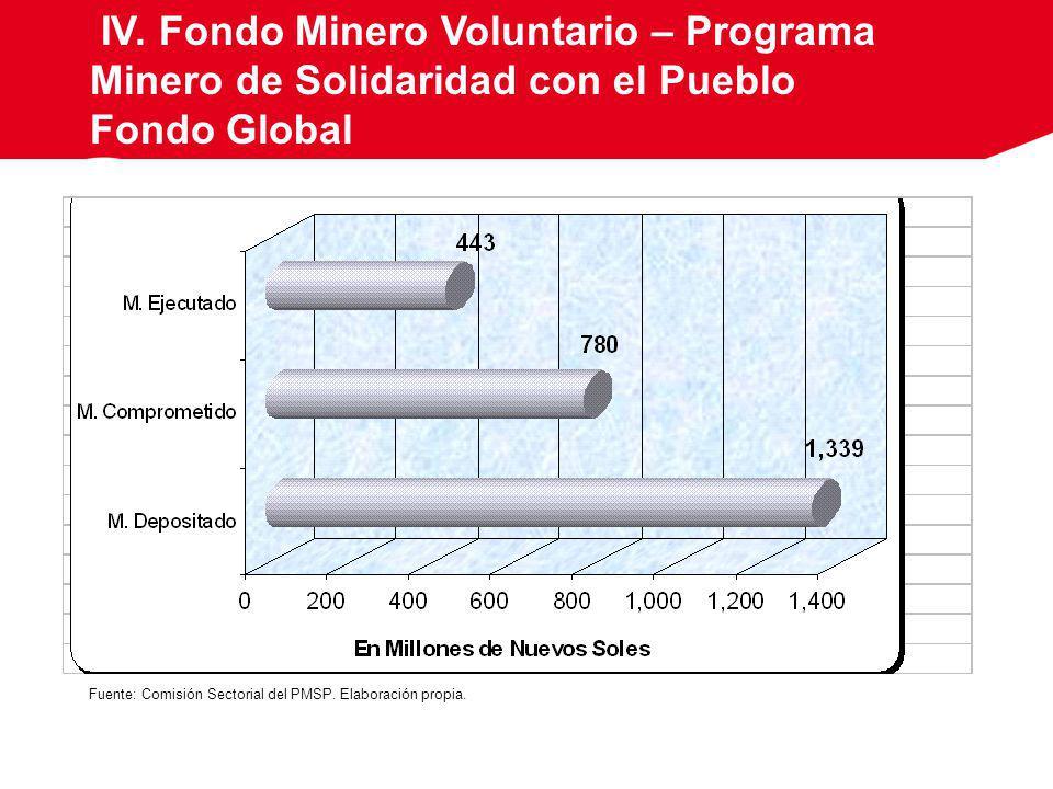 IV. Fondo Minero Voluntario – Programa