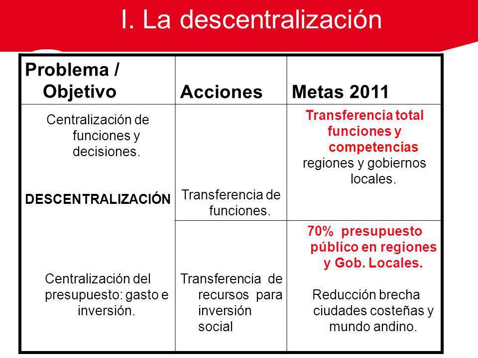 70% presupuesto público en regiones y Gob. Locales.
