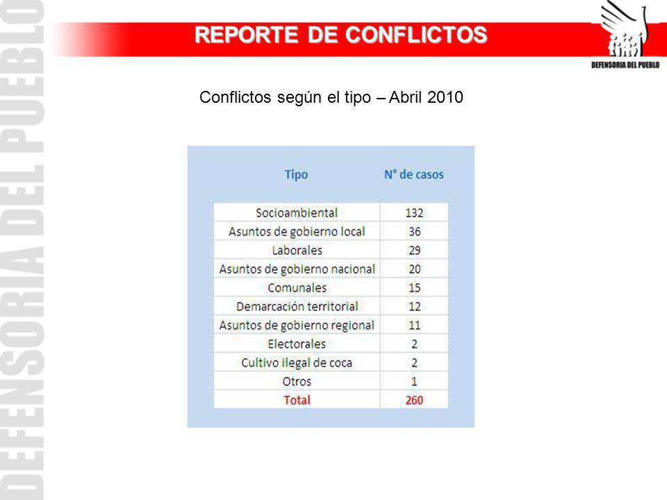 REPORTE DE CONFLICTOS Conflictos según el tipo – Abril 2010