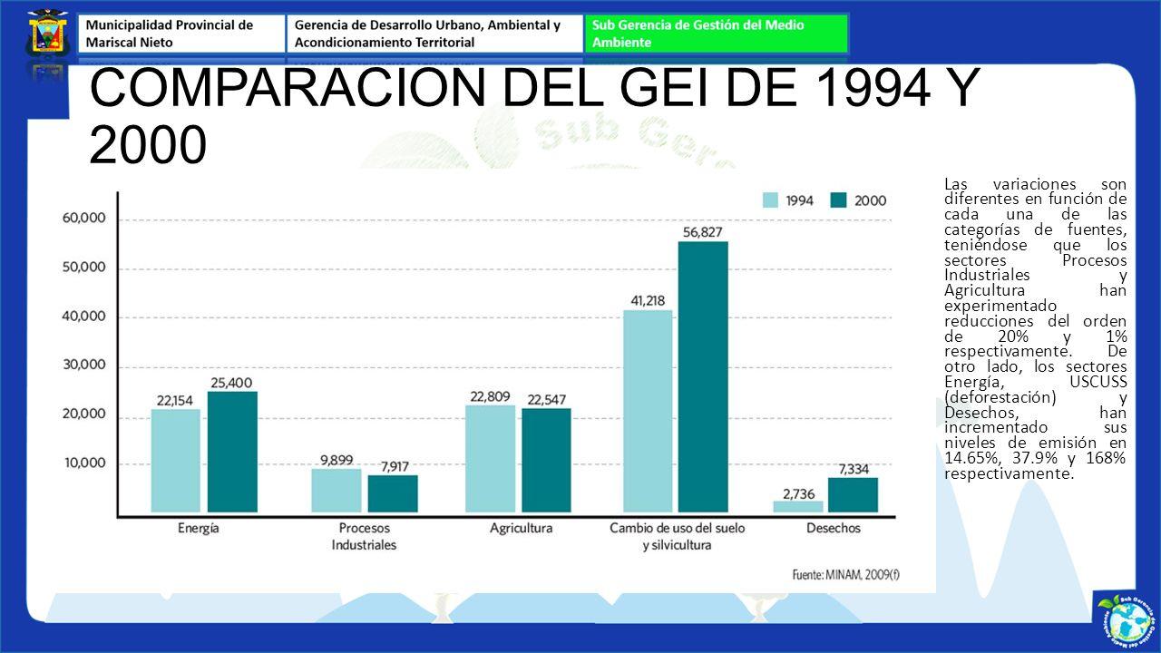 COMPARACION DEL GEI DE 1994 Y 2000
