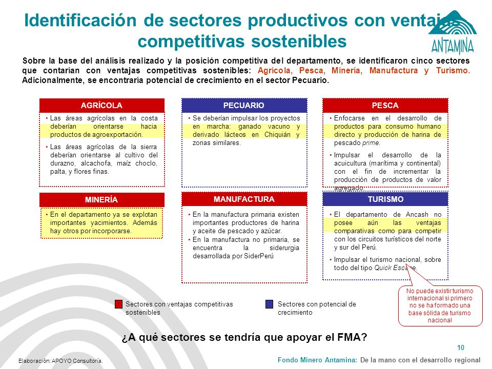 ¿A qué sectores se tendría que apoyar el FMA