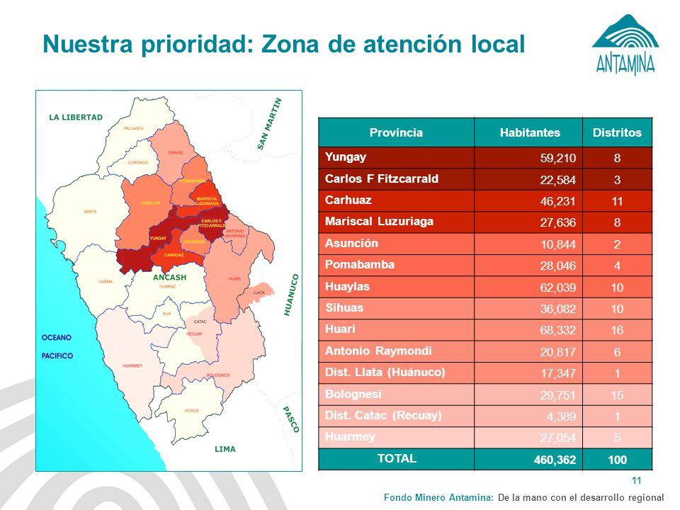 Nuestra prioridad: Zona de atención local