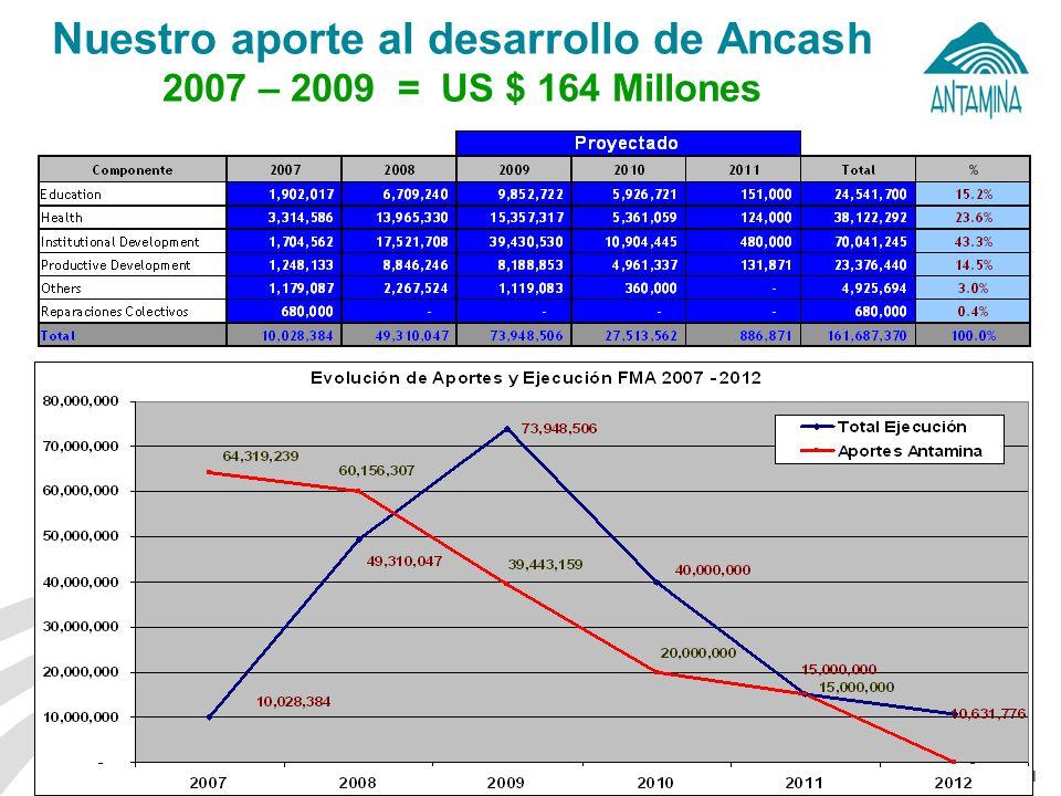 Nuestro aporte al desarrollo de Ancash 2007 – 2009 = US $ 164 Millones