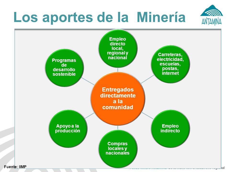 Los aportes de la Minería
