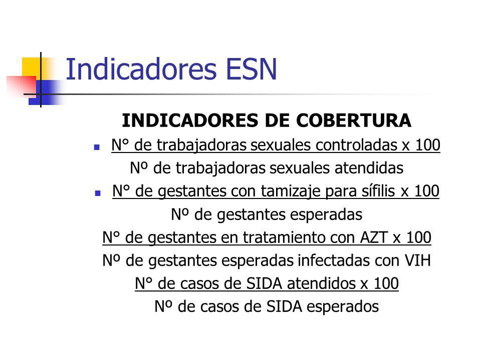 INDICADORES DE COBERTURA