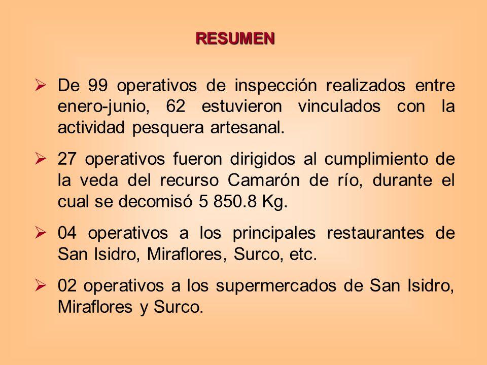 02 operativos a los supermercados de San Isidro, Miraflores y Surco.