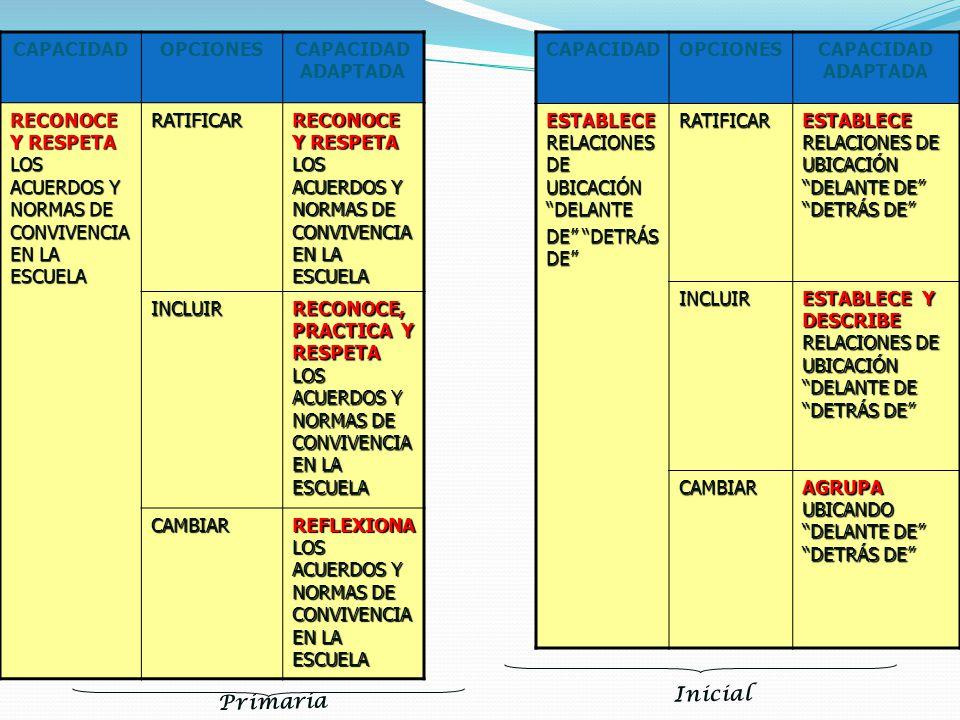 Inicial Primaria CAPACIDAD OPCIONES CAPACIDAD ADAPTADA