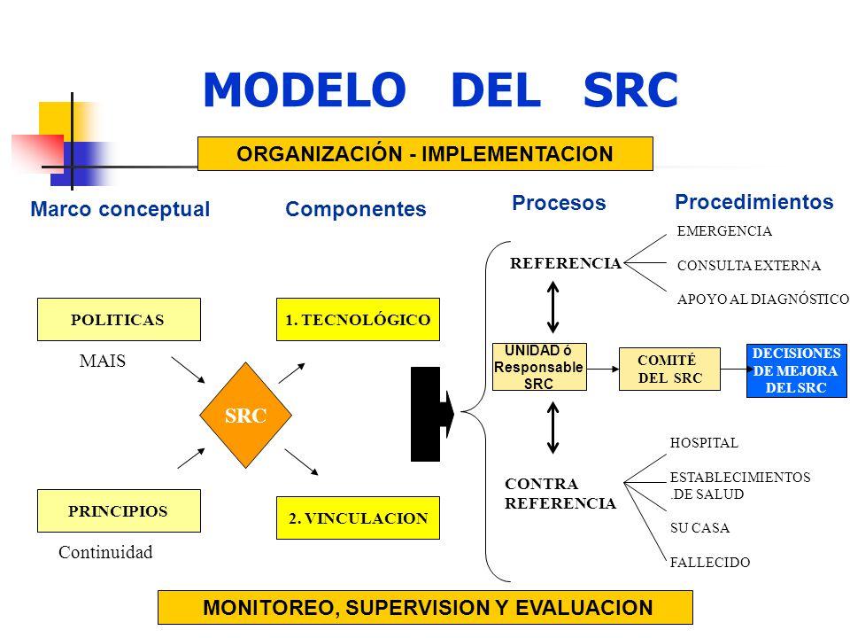 ORGANIZACIÓN - IMPLEMENTACION MONITOREO, SUPERVISION Y EVALUACION