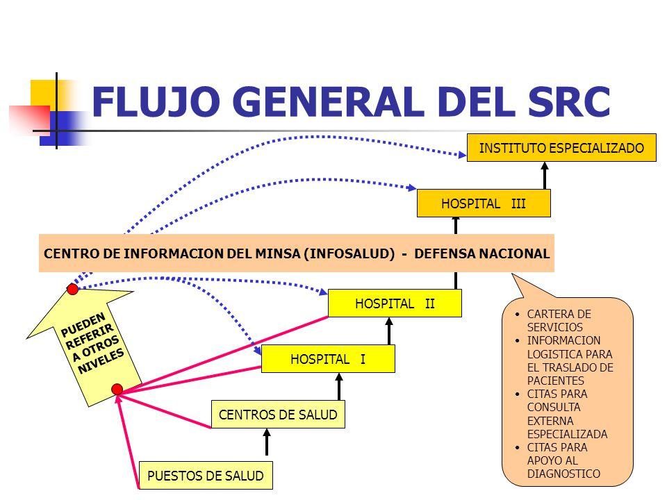 CENTRO DE INFORMACION DEL MINSA (INFOSALUD) - DEFENSA NACIONAL