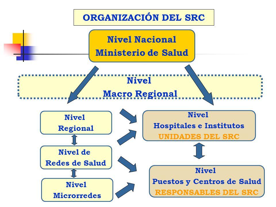 Hospitales e Institutos Puestos y Centros de Salud