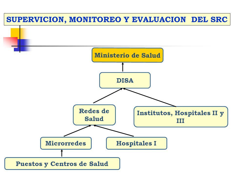 SUPERVICION, MONITOREO Y EVALUACION DEL SRC
