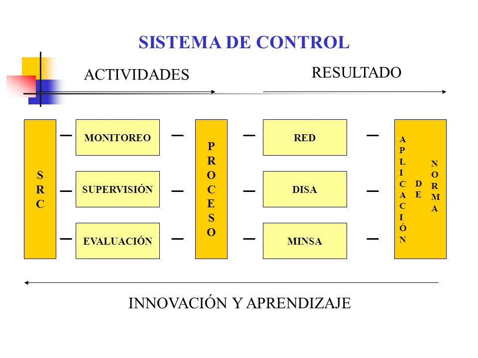 SISTEMA DE CONTROL RESULTADO ACTIVIDADES INNOVACIÓN Y APRENDIZAJE S R