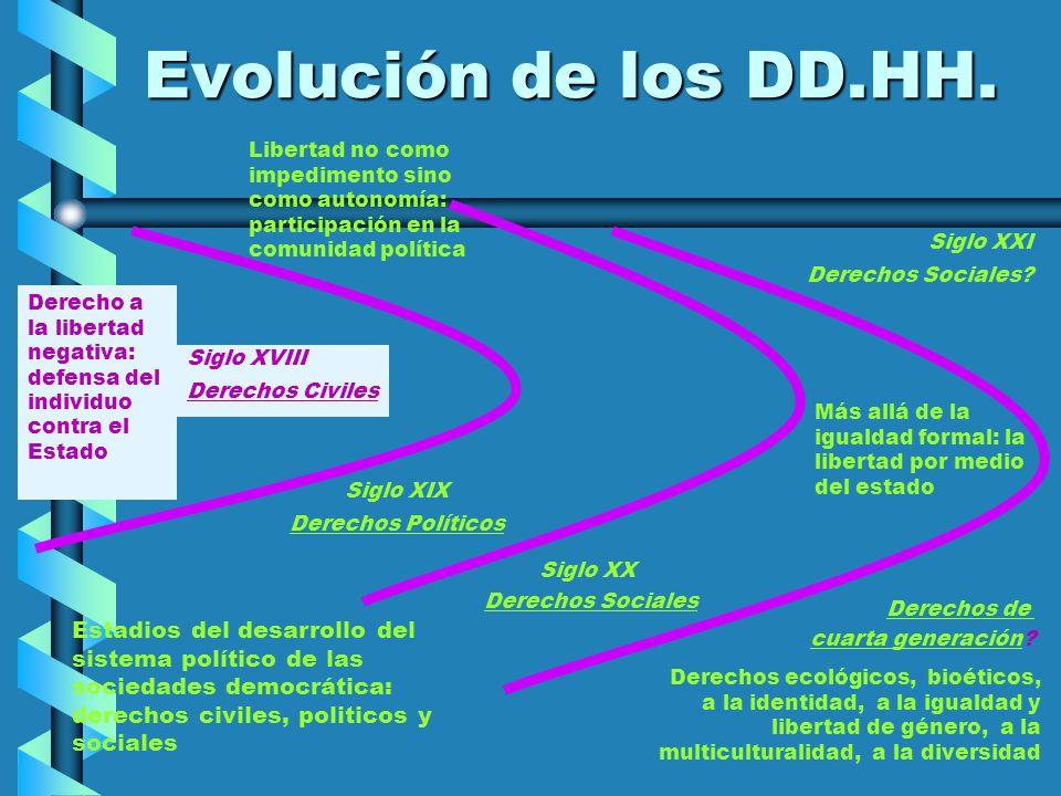 Evolución de los DD.HH. Libertad no como impedimento sino como autonomía: participación en la comunidad política.