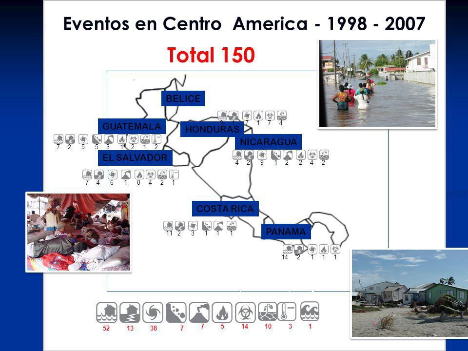 Eventos en Centro America - 1998 - 2007
