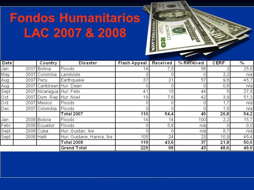 Fondos Humanitarios LAC 2007 & 2008