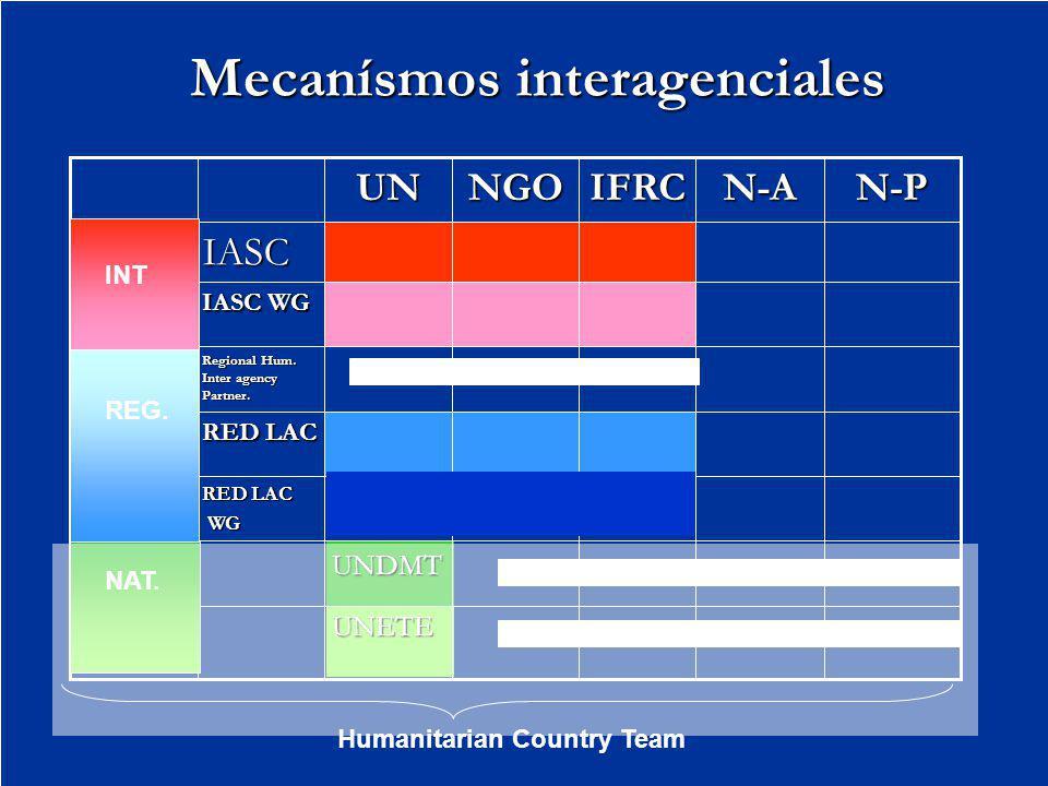 Mecanísmos interagenciales