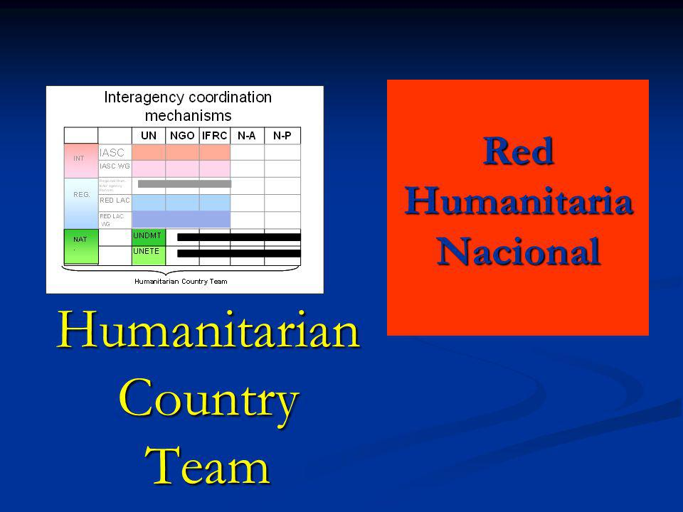 Humanitarian Country Team