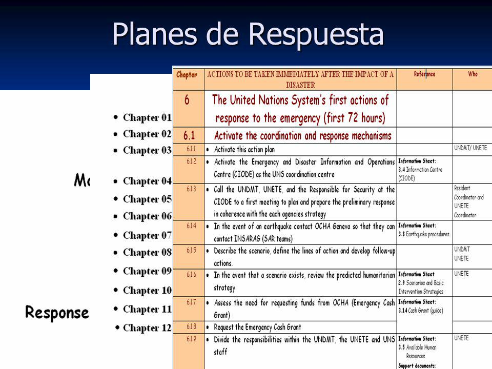 Planes de Respuesta