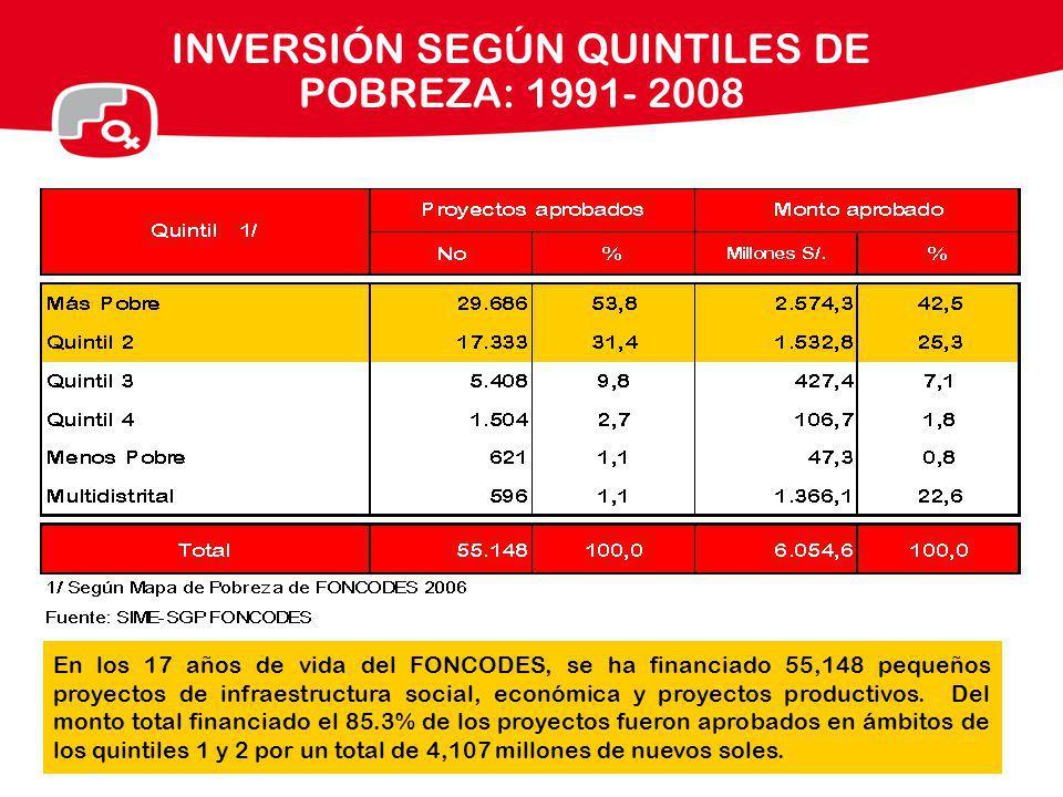 INVERSIÓN SEGÚN QUINTILES DE POBREZA: 1991- 2008