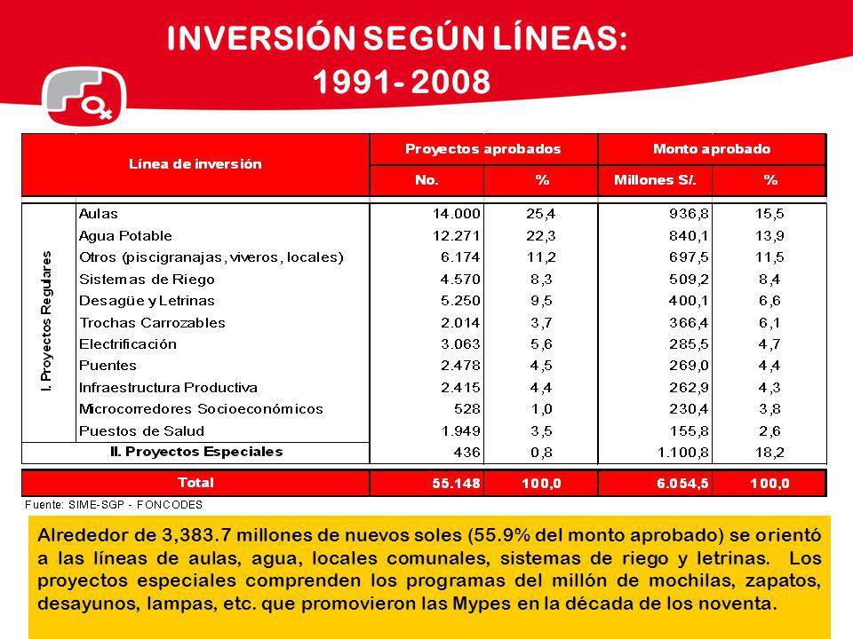 INVERSIÓN SEGÚN LÍNEAS: