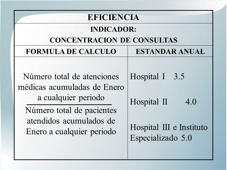 CONCENTRACION DE CONSULTAS