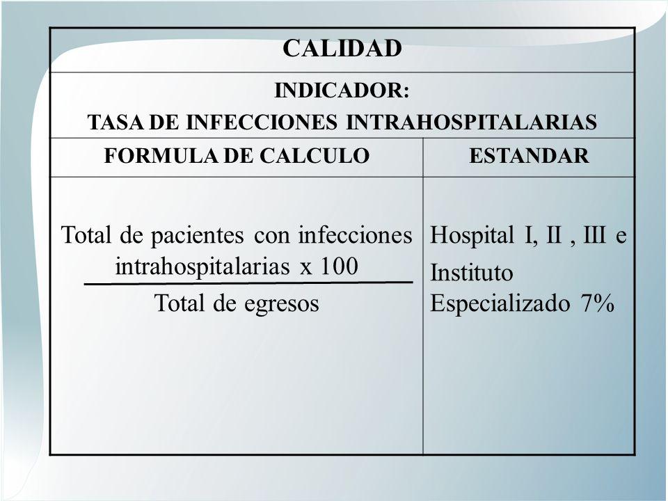 TASA DE INFECCIONES INTRAHOSPITALARIAS