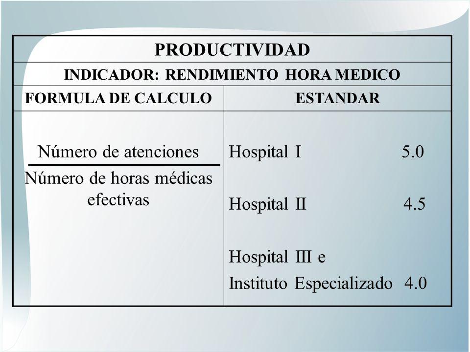 INDICADOR: RENDIMIENTO HORA MEDICO