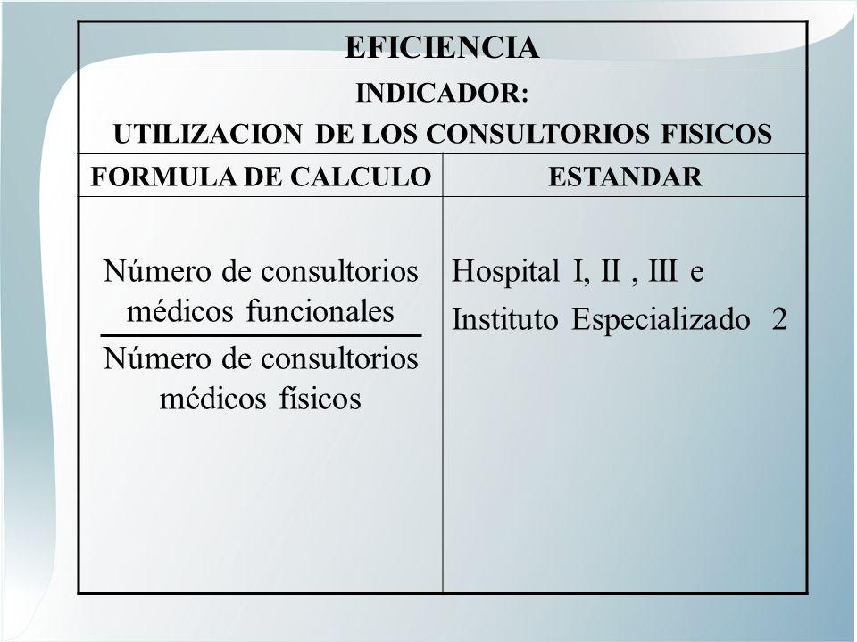 UTILIZACION DE LOS CONSULTORIOS FISICOS