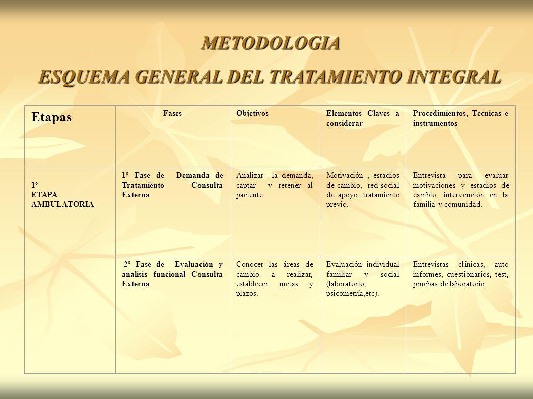 ESQUEMA GENERAL DEL TRATAMIENTO INTEGRAL