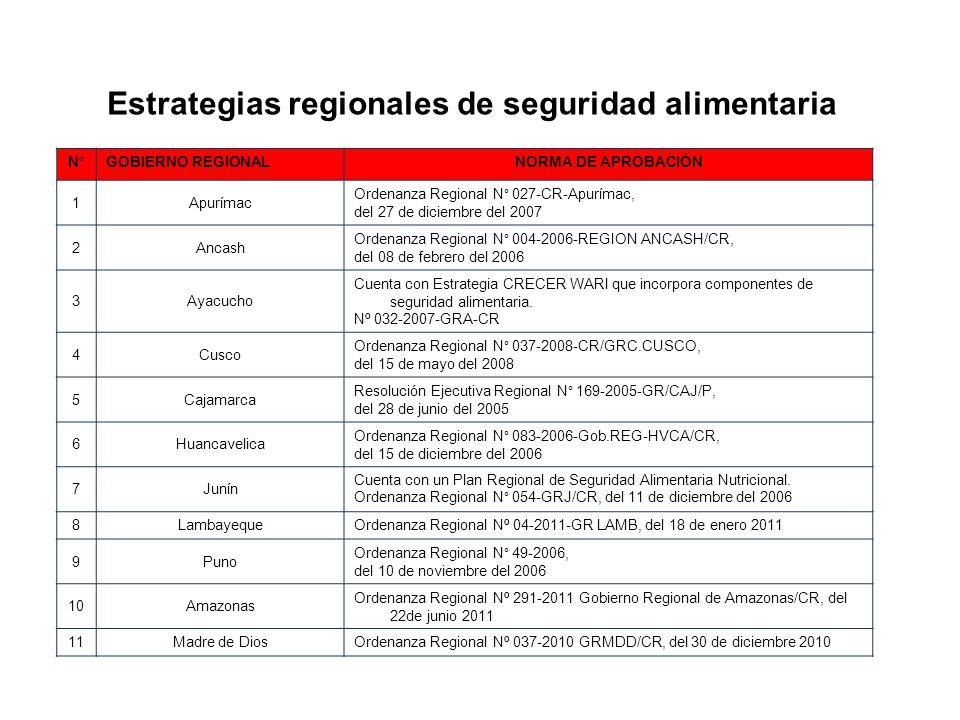 Estrategias regionales de seguridad alimentaria