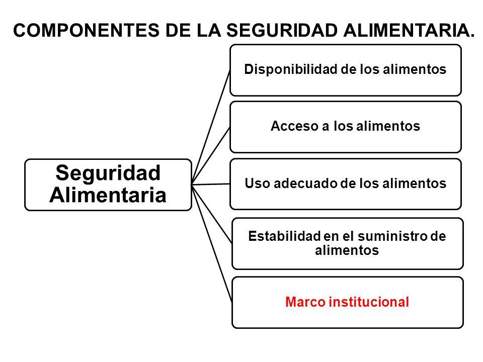 COMPONENTES DE LA SEGURIDAD ALIMENTARIA.