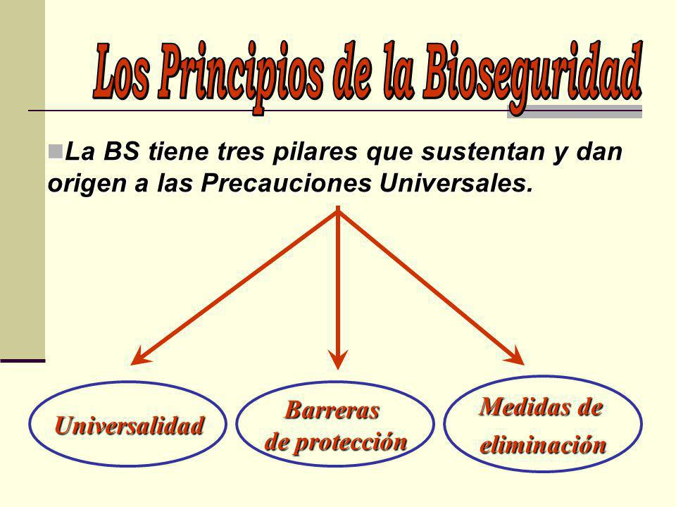 Los Principios de la Bioseguridad
