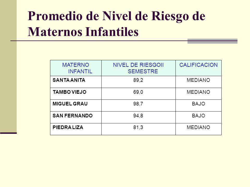 Promedio de Nivel de Riesgo de Maternos Infantiles