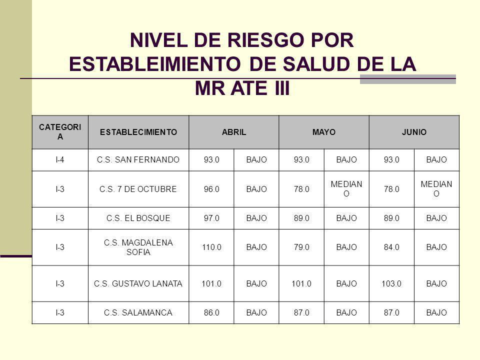 NIVEL DE RIESGO POR ESTABLEIMIENTO DE SALUD DE LA MR ATE III