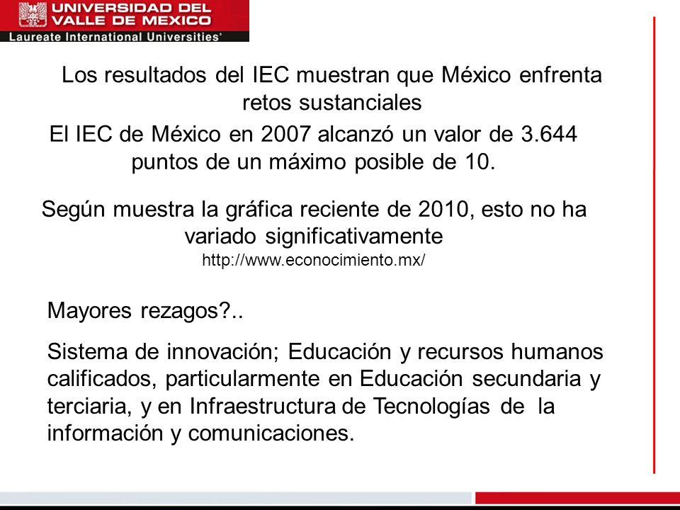 Los resultados del IEC muestran que México enfrenta retos sustanciales